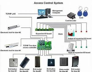 Access Control Systems Biometric Card Rfid Attendance