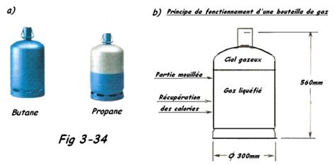 bouteille de gaz butane ou propane pour chalumeau