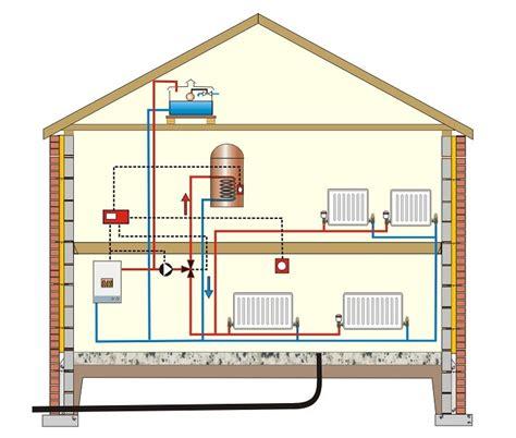 modern central heating