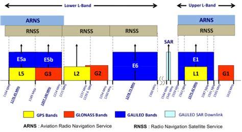 Gnss Signal