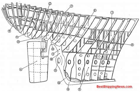 Boat Frame Definition by Construction Of Ship Shipbuilding Picture Dictionary