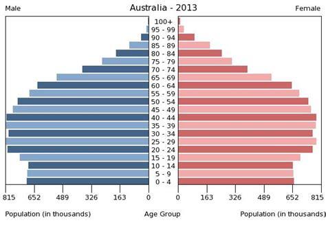 bureau d immigration australien health and development topic one demographic transition