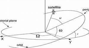 Orbital Parameters  P Is The Semi