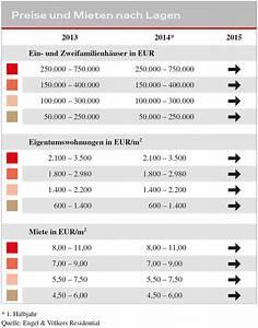 Engel Und Völkers Saarbrücken : engel v lkers wohnimmobilien marktbericht saarbr cken 2014 15 engel v lkers ~ Orissabook.com Haus und Dekorationen