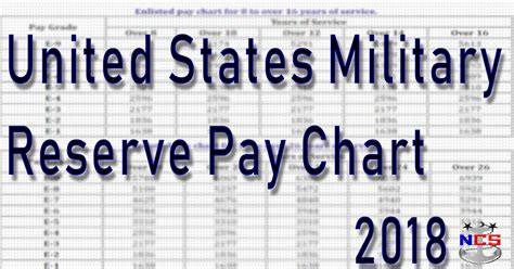 guard reserve pay chart
