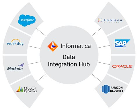 Greater Self-service And Automation With Data Integration