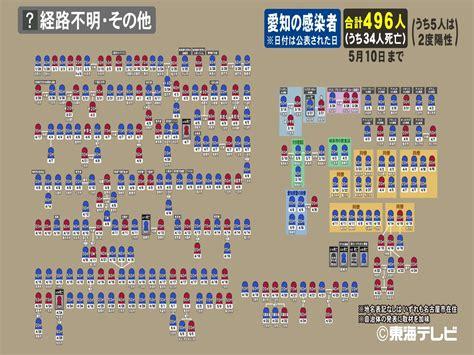 飯田 市 コロナ 感染