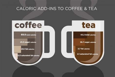 Dunkin' donuts mocha swirl latte/230 calories. 5 Healthy Ways To Have Caffeine: Extra Calories In Coffee ...