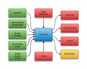 Wiring Diagram Database  What Process Is Described In The Following Diagram