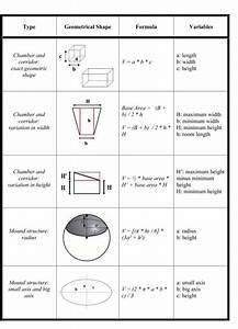 Mathematical Formulas And Geometrical Shape Representation