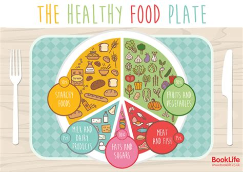 healthy food plate poster booklife