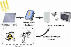 Régulateur Pour Panneau Solaire : panneau solaire installation autonome ~ Medecine-chirurgie-esthetiques.com Avis de Voitures