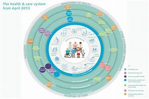 The Health And Care System Explained