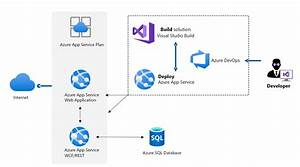 Modernize  Net Applications
