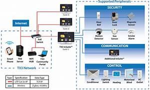 Smart Home Systems : tx3 insuite touch gateway ~ Frokenaadalensverden.com Haus und Dekorationen