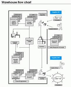 Standard Operating Procedure Data Flow Diagram