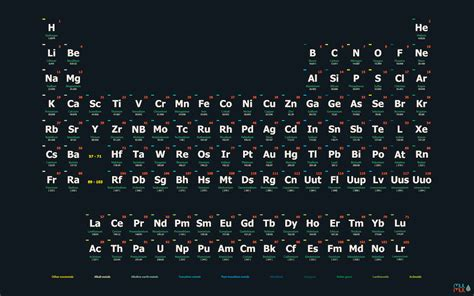 periodic table wallpaper high resolution