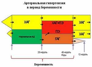 Гипертония при гиперкалиемии лечение