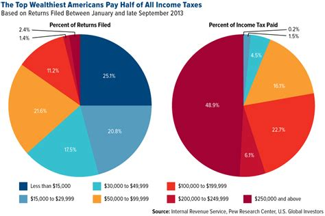 What Percentage Of Americans Are by Yes The Top 1 Pct Do Pay Their Fair In Income Taxes