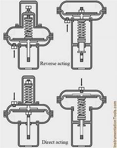 Direct  U0026 Reverse Acting Control Valves