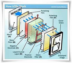 How Lcd Works   With Images