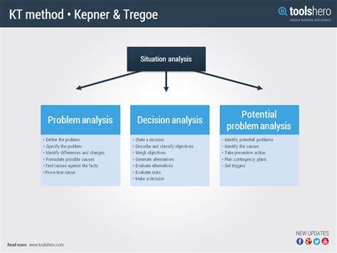 Decision Making Methodology Template kepner tregoe method a problem solving and decision