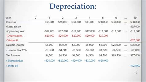 Lesson 7 Video 3 Straight Line Depreciation Method Youtube