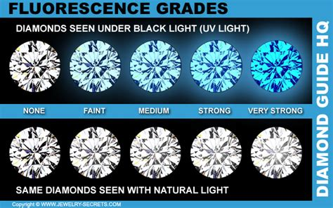 don t forget about fluorescence jewelry secrets