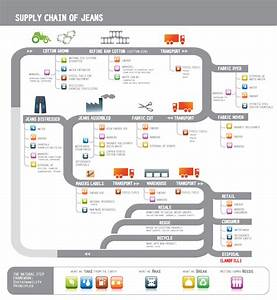 Visual Storytelling Infographic For The Supply Chain Of Jeans