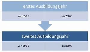 Gehalt Kauffrau Im Einzelhandel : berufsbild verk ufer verk uferin ~ Avissmed.com Haus und Dekorationen