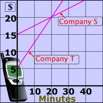 Real World Linear Equation Examples Dieting