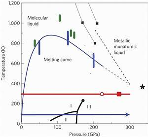 Phase Diagram Of Hydrogen  The Pressure Path At Room