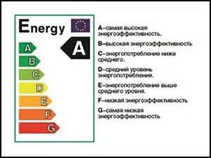 Приборы для экономии электроэнергии миф или реальность?