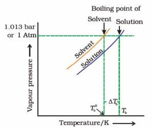 Boiling Point Elevation and its use to find molecular mass