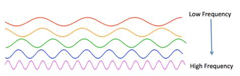 what color has the highest frequency wave period definition formula lesson