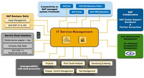 solution manager service desk service request management service request fulfillment