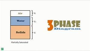 Soil Phase Diagram