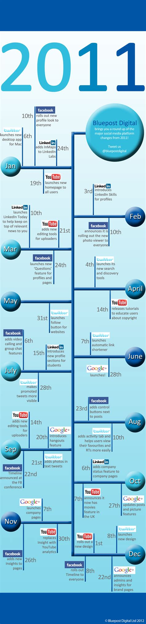 Social Timeline: How Did Social Network Sites Change in