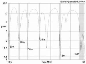 Multiband Hf Center U2011loaded Off U2011center U2011fed Dipoles