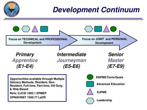 learning development roadmap ladr  enlisted