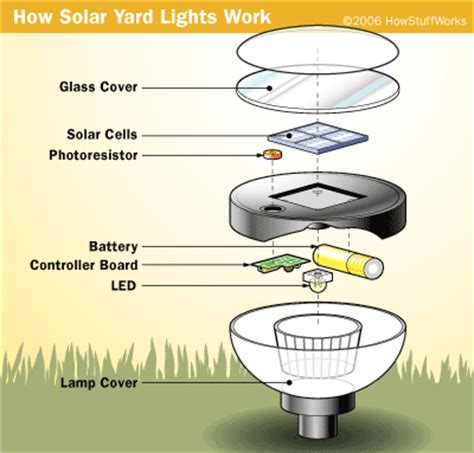 esolarlighting how solar lights work