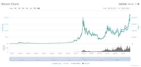 Find out the current bitcoin price in usd and other currencies. Bitcoin Price 2009 To 2018 - Bitcoin Vs Gold Top Differences Traders Should Know / Price chart ...
