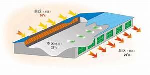 Watercool Ventilation System
