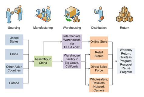 supply chain   quora