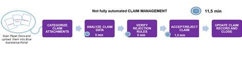 Insurance regulations and policies are in constant flux. How to use AI in the insurance value chain: claims management - Accenture Insurance Blog