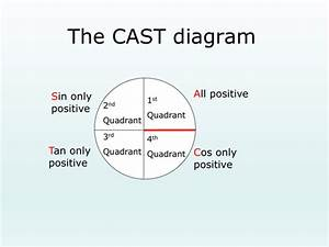 The Cast Diagram By Sjcooper - Teaching Resources
