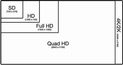 4k 1080p 720p Resolution Uhd Definition 1080