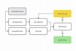 Statistics Flowcharts  U2013 Beginner Guide 2020