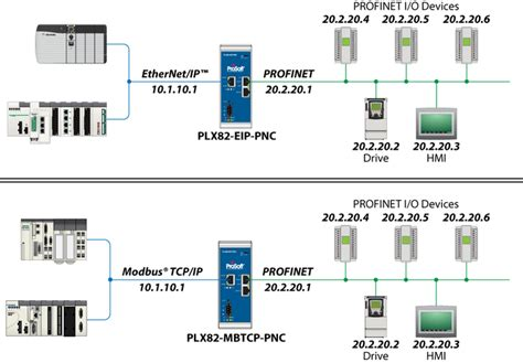 Difficulties connecting PROFINET to EtherNet/IP or Modbus ...