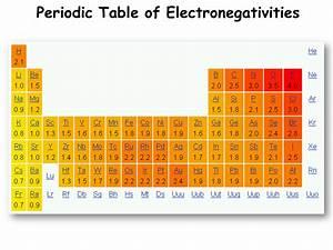 electronegativity diagram - 28 images - electronegativity ...
